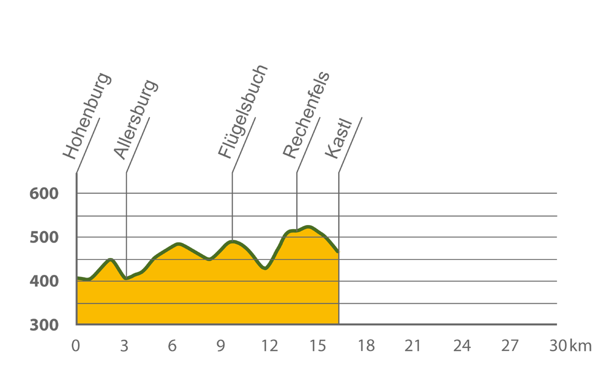 Altitude Profile: Hohenburg - Kastl